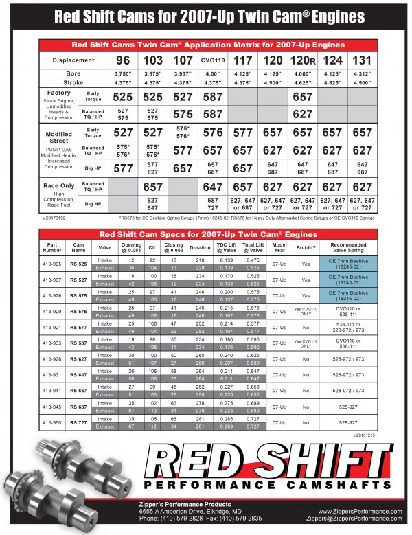 Zipper's Red Shift 575 Cams Sheet