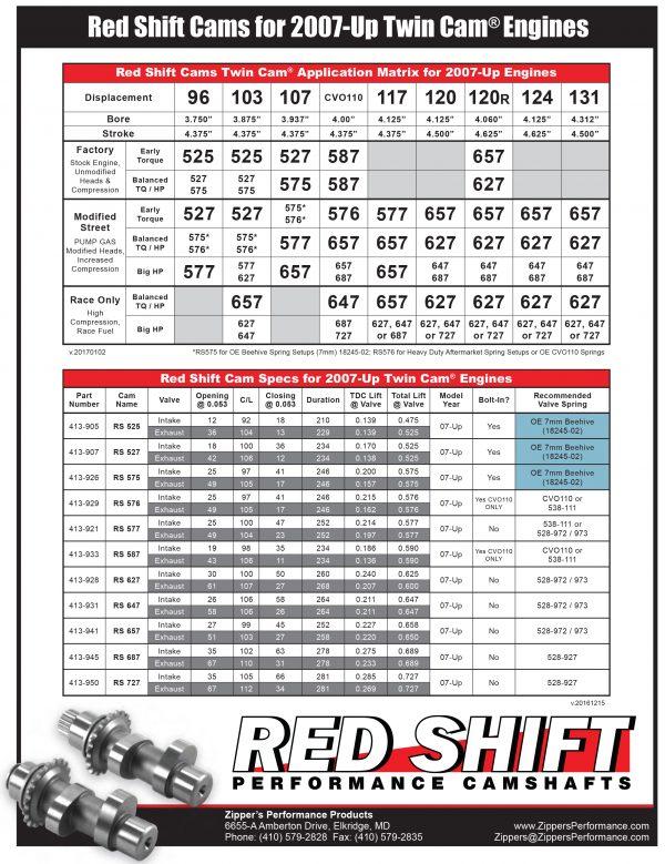 Zipper's Red Shift 575 Cam Sheet