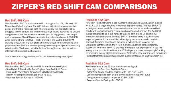 Zipper's M8 Cam Comparison