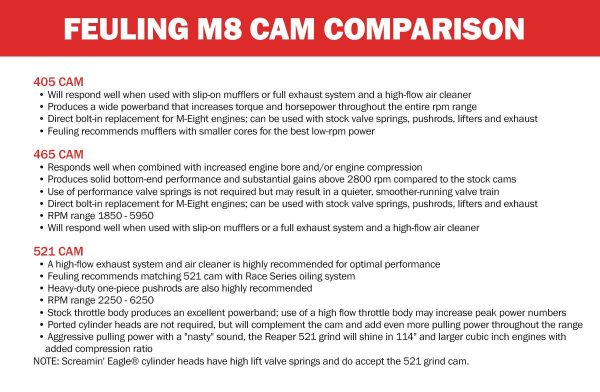 Feuling M8 Cam Comparison